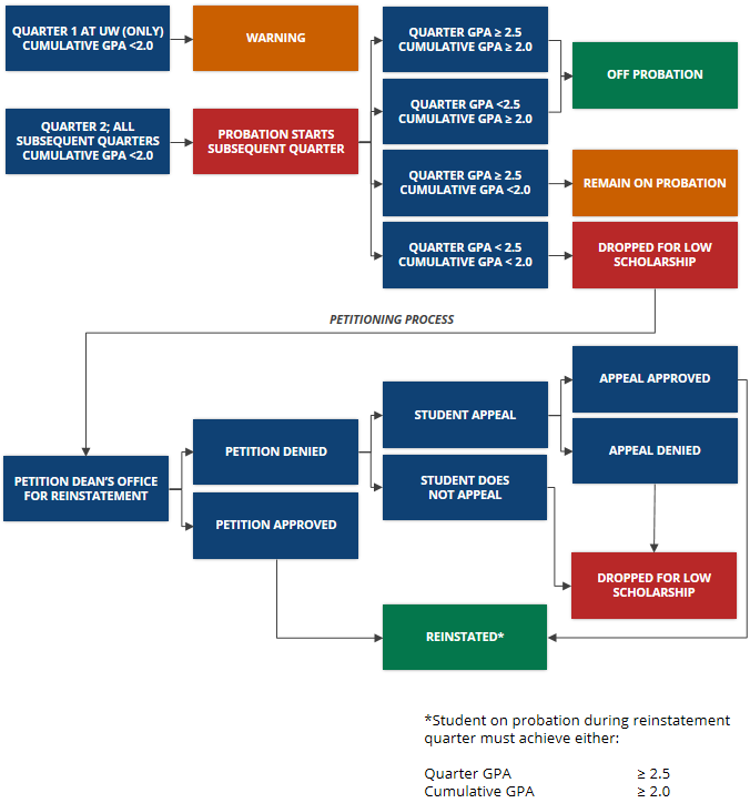 Reinstatement Flowchart DMC