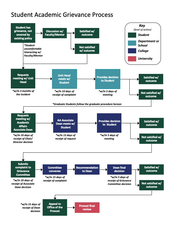 UW Environment Academic Grievance Process diagram