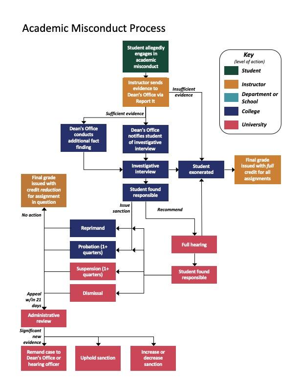 UW Environment Academic Misconduct Process diagram