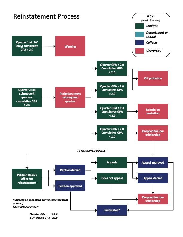 UW Environment Reinstatement Process diagram