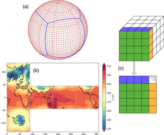 2D models of the planet used for weather forecasting