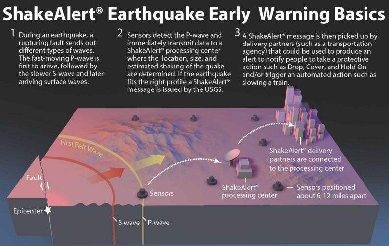 A diagram showing how ShakeAlert sensors pick up seismic waves during an earthquake